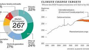 Alberta Carbon Tax Deep Dive Not A Job Killer Competitive