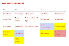 Lakers Depth Chart