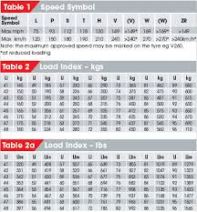 22 5 Tire Diameter Chart Load Index And Speed Rating Symbols
