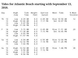 Nc Tide Chart