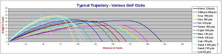 Golf Club Trajectory Chart Golffix4u Com Golf Clubs