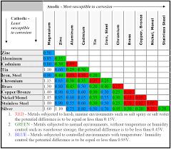 Compat Chart Majr Products