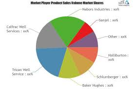 Nabors Well Service Well Cementing Service Market Increasing Demand With Key Players