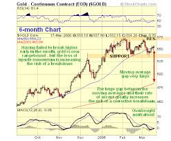 Kitco Gold Chart 6 Months Kitco Commentaries