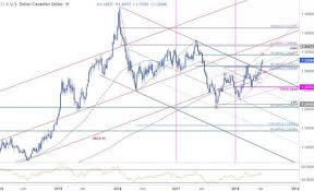 Usd To Cad Forecast Chart Weekly Technical Perspective On The Canadian Dollar Usd Cad