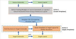 Virtuosity Layout Reuse Flow In Modgen Custom Ic Design