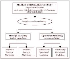 customer orientation examples changing market relationships in the internet age chapter 2 the