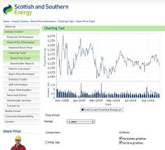 Share Price Chart What Makes For Effective Investor Relations Sites Part 4