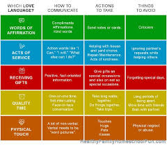 Five Love Languages Chart People Receive Love Here Is A Fantastic Summary Of The Love