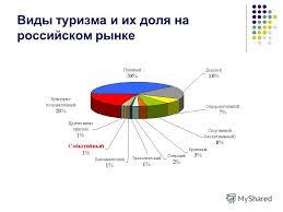Презентация на тему Круглый стол Событийный туризм в России и  5 Виды туризма и их доля на российском рынке