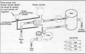 wiring diagram for swimming pools the wiring diagram swimming pool piping plumbing problems pool spa plumbing problems wiring diagram