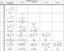 Molecular Geometry And Polarity Chart Molecular Geometry Chemistry Socratic