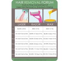 If Youre Considering Laser Hair Removal Then Consider This
