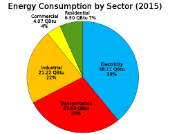Us Energy Consumption Pie Chart File Us Energy Consumption By Sector Svg Wikimedia Commons