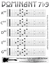 Dominant Seventh Chord Chart Dominant 7th Flat Nine Chord Guitar Arpeggio Chart Scale