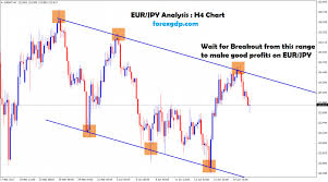 Eur Jpy Live Charts Eur Jpy Analysis Archives Forex Gdp