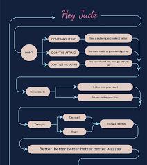 Beautiful Flow Chart Template Free Flowchart Maker Flow Chart Creator Visme