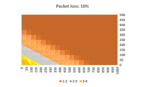 Voip Codec Comparison Chart Impact Of Packet Loss Jitter And Latency On Voip Netbeez