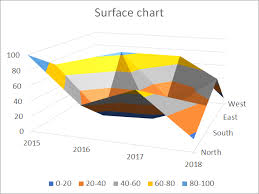 Create 3d Chart How To Create A Surface Chart