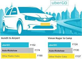 Uber Fare Chart Uber Launches Ubergo