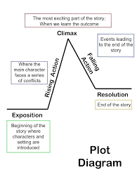 Simple Story Outline Template Story Outline Template 6 Free Word Document Download Writing