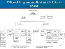 Lb Is New Structure January 14 Lb I Organizational Chart