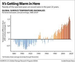 Global Temperature Change Chart Chart Global Surface Temperature Is Rising Insideclimate News