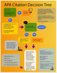Apa Citation Decision Tree Infographics Academic Writing Apa