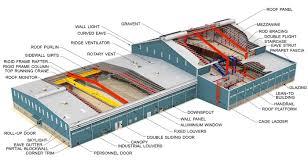 Peb Structure Design Procedure Design Codes And Practices Used In Peb Construction Peb Metal