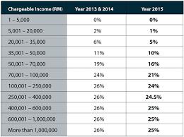 Taxable Income Chart 2016 Malaysia Income Tax Guide 2016
