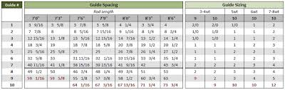 Guide Spacing Chart Saltwater Rods 19 Unbiased Fly Rod Guide Spacing Calculator