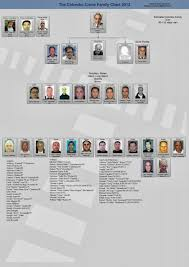 Genovese Crime Family Chart 2015 Where Are New Yorks 5 Mob Families New Theory Magazine