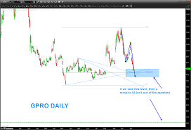 Gopros Stock Gpro At Critical Juncture Could Fall To 4