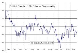 Nq Chart E Mini Nasdaq 100 Futures Nq Seasonal Chart Equity Clock