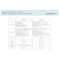 Features Distinguishing Delirium And Dementia