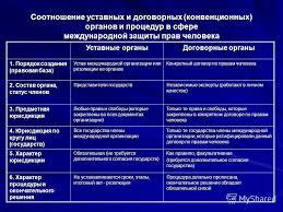 Презентация на тему Понятие и особенности Международного права  22 Соотношение