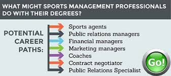 Sports Management Careers Online Masters Degree Sports Management Degree Masters Online
