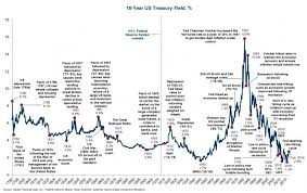Us Treasury Yield Chart 10 Year U S Treasury Yield Bullionbuzz Chart Of The Week