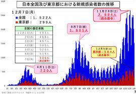 日本 全国 コロナ 感染 者 数