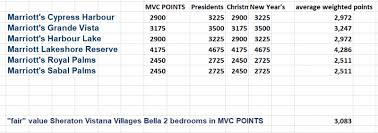 Sheraton Vistana Villages Bella Value In Mvc Points
