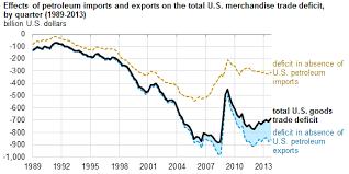 Us Trade Deficit Chart Recent Improvements In Petroleum Trade Balance Mitigate U S