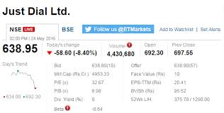 Just Dial Chart Track Sensex Nifty Live Who Moved My Market Today The