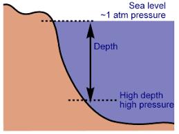 Calctool Pressure At Depth Calculator