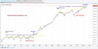 Dow Vs Silver Chart Gold And Silver Boom Or Bust Seeking Alpha