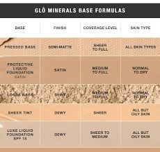 glo minerals base formulas best makeupskin