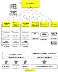 Реферат Формирование структуры управления предприятием дорожно  Формирование структуры управления предприятием дорожно ремонтного хозяйства