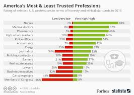 Best Professions Americas Most Least Trusted Professions Infographic