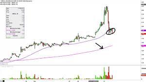 Mnga Stock Chart Technical Analysis For 12 11 15