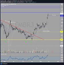 EMBR3 ajuste de stop ou venda após clímax ou exaustão. para BMFBOVESPA:EMBR3  por leandrosander_ — TradingView