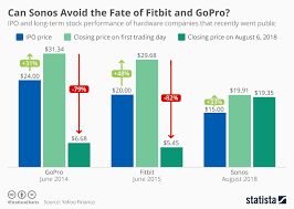 Fitbit Chart Chart Can Sonos Avoid The Fate Of Fitbit And Gopro Statista